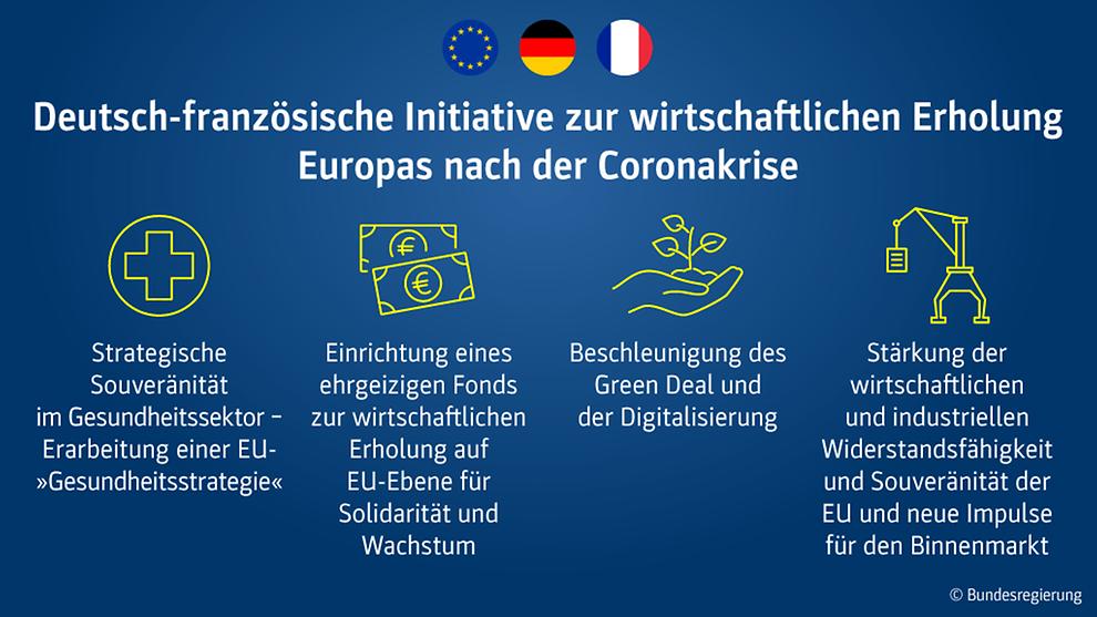 Ziel ist, dass Europa gestärkt, geeint und solidarisch aus der Krise hervorgeht.  Foto: Bundesregierung