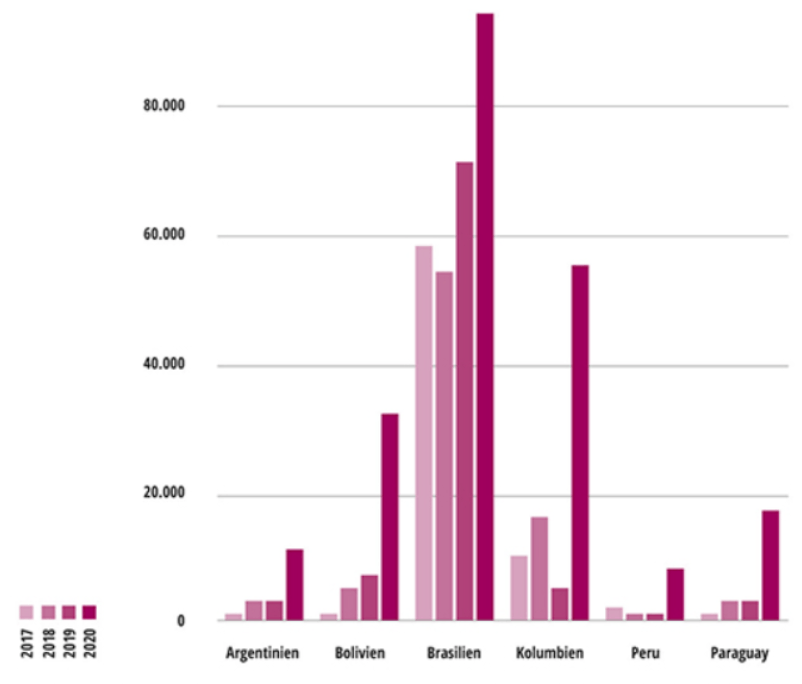Abbildung 2: Verlust an Waldkronenbedeckung in Hektar im März 2017 bis 2020 in sechs Ländern Südamerikas  2020: Vorläufige Werte; eine Bestätigung wird anhand nachfolgender Satellitenbilder bis Oktober 2020 von der University of Maryland erwartet.