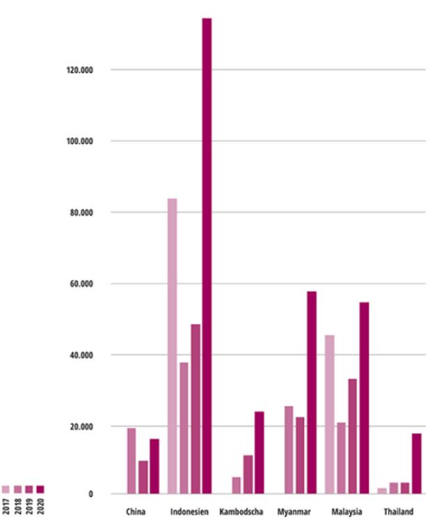 Abbildung 1: Verlust an Waldkronenbedeckung in Hektar im März 2017 bis 2020 in sechs Ländern Asiens  2020: Vorläufige Werte; eine Bestätigung wird anhand nachfolgender Satellitenbilder bis Oktober 2020 von der University of Maryland erwartet; für die Länder China, Kambodscha, Myanmar und Thailand liegen für 2017 keine Werte vor.