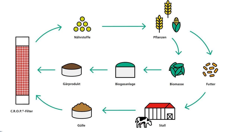 Einbindung in landwirtschaftliche Kreisläufe Bild 2/4, Credit: DLR